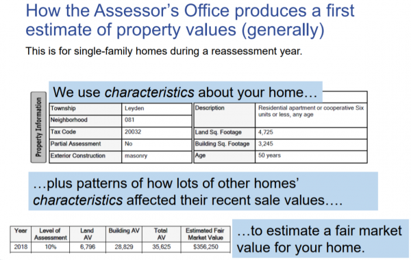 How Cook County Assessor Values Residential Homes