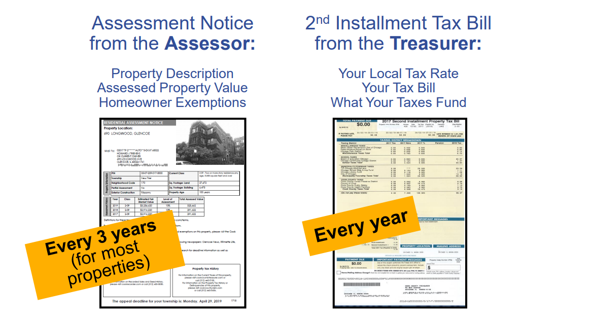 Your Assessment Notice And Tax Bill Cook County Assessor S Office
