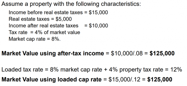 Unloaded vs loaded cap rate equation