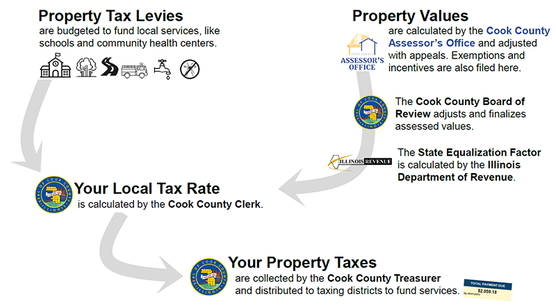 The Cook County Assessor, Clerk, Treasurer, and Board of Review, as well as the Illinois Department of Revenue, all play key roles in calculating property tax bills.