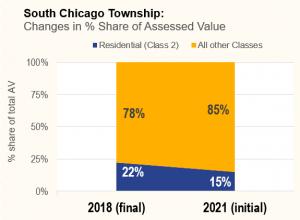South Chicago AV increase