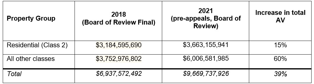 Changes in assessed value in North Chicago Township