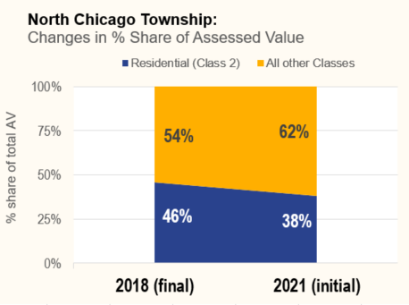 Changes in percent shared of assessed value