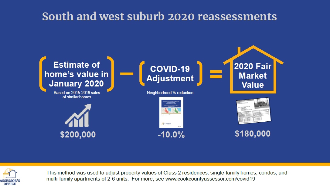 Pre-COVID market values, and a COVID adjustment, are combined to produce 2020 fair market values.